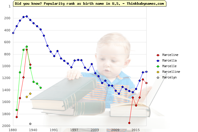 Top 2000 baby names ranking of Mar- names: Marceline, Marcella, Marcelle, Marcelline, Marcelyn
