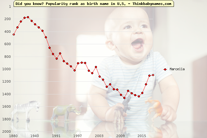 Top 2000 baby names ranking of Marcella name in U.S.