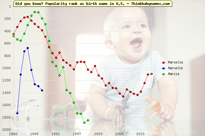 Top 1000 baby names ranking of Marcella, Marcelle, Marcia in U.S.