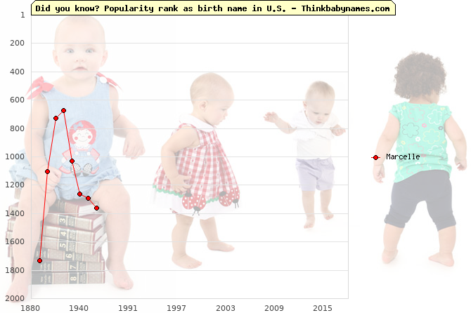 Top 2000 baby names ranking of Marcelle name in U.S.