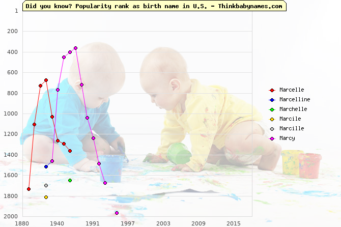 Top 2000 baby names ranking of Marcelle, Marcelline, Marchelle, Marcile, Marcille, Marcy in U.S.