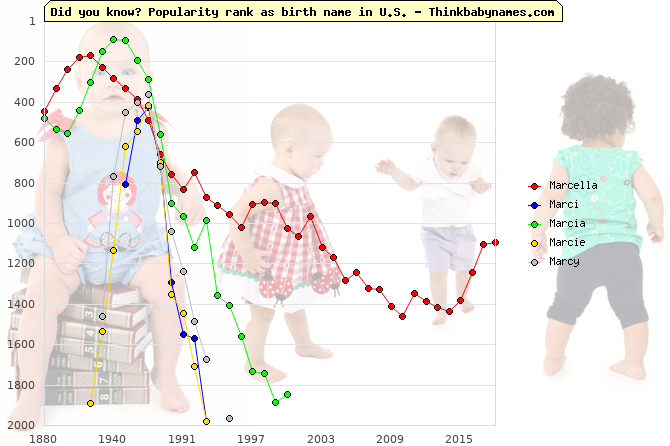 Top 1000 baby names ranking of Marcella, Marci, Marcia, Marcie, Marcy in U.S.