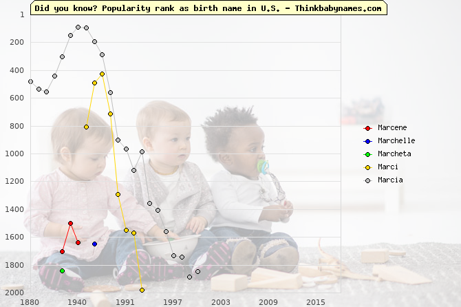 Top 2000 baby names ranking of Mar- names: Marcene, Marchelle, Marcheta, Marci, Marcia