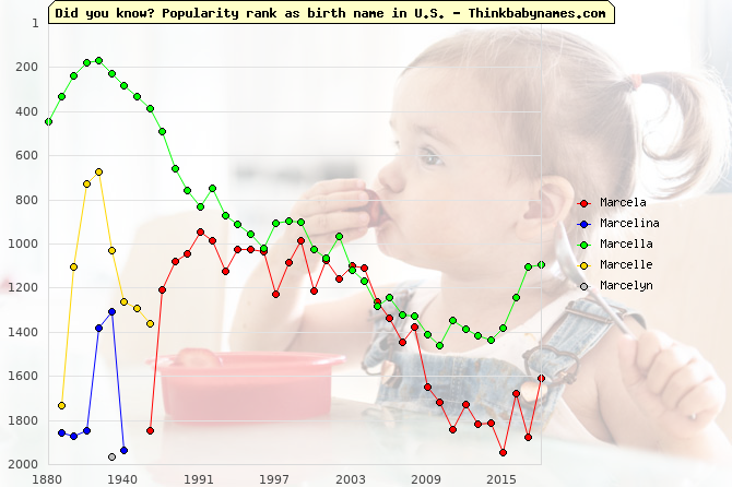 Top 2000 baby names ranking of Marcela, Marcelina, Marcella, Marcelle, Marcelyn in U.S.