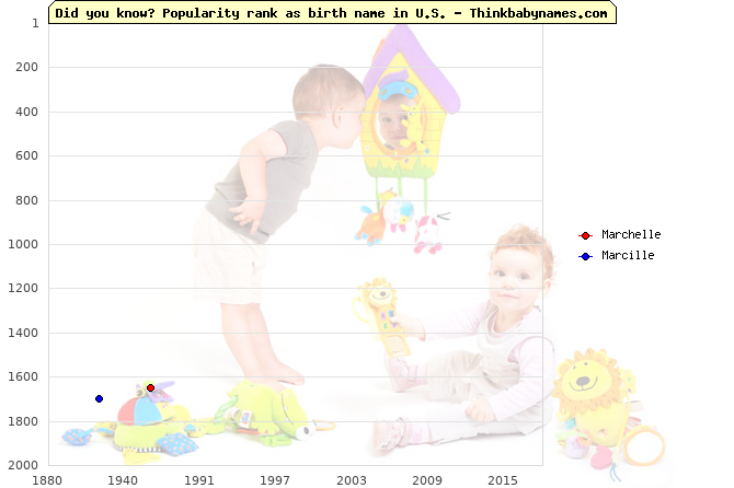 Top 2000 baby names ranking of Marchelle, Marcille in U.S.