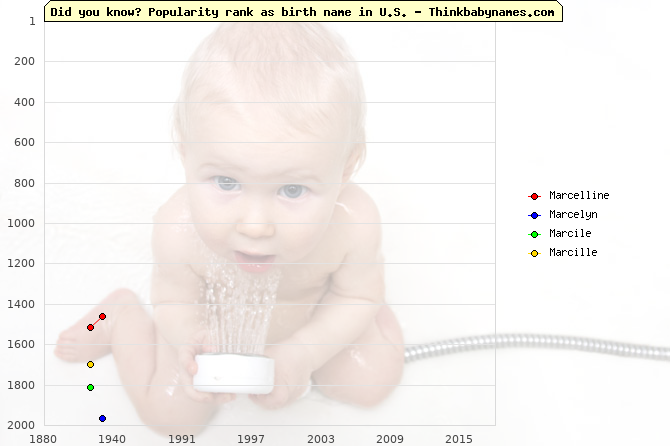 Top 2000 baby names ranking of Marcelline, Marcelyn, Marcile, Marcille in U.S.