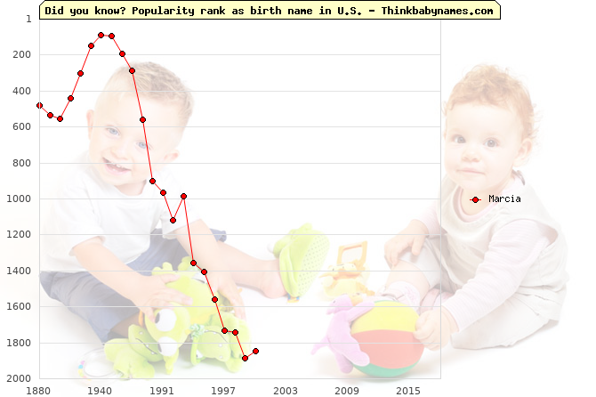 Top 1000 baby names ranking of Marcia name in U.S.