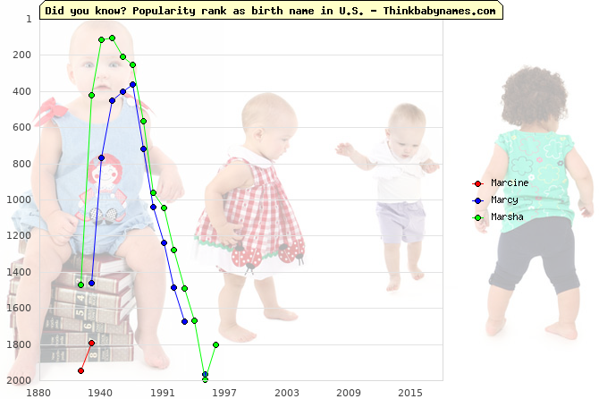 Top 2000 baby names ranking of Marcine, Marcy, Marsha in U.S.