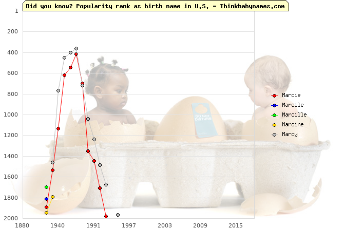 Top 2000 baby names ranking of Mar- names: Marcie, Marcile, Marcille, Marcine, Marcy