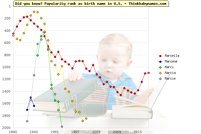 Top 2000 baby names ranking of Marcella, Marcene, Marci, Marcia, Marcie in U.S.
