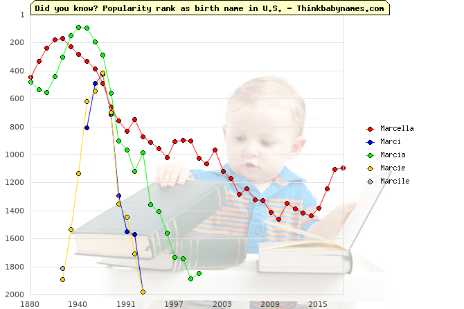 Top 2000 baby names ranking of Marcella, Marci, Marcia, Marcie, Marcile in U.S.