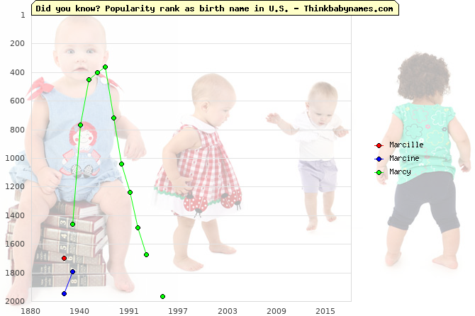 Top 2000 baby names ranking of Marcille, Marcine, Marcy in U.S.