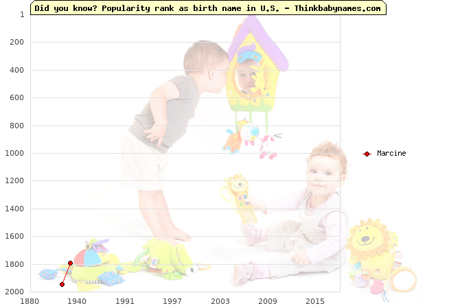 Top 2000 baby names ranking of Marcine name in U.S.