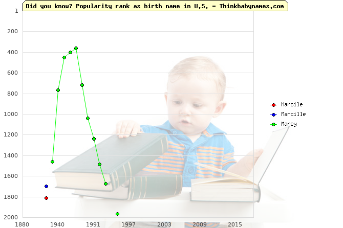 Top 2000 baby names ranking of Marcile, Marcille, Marcy in U.S.