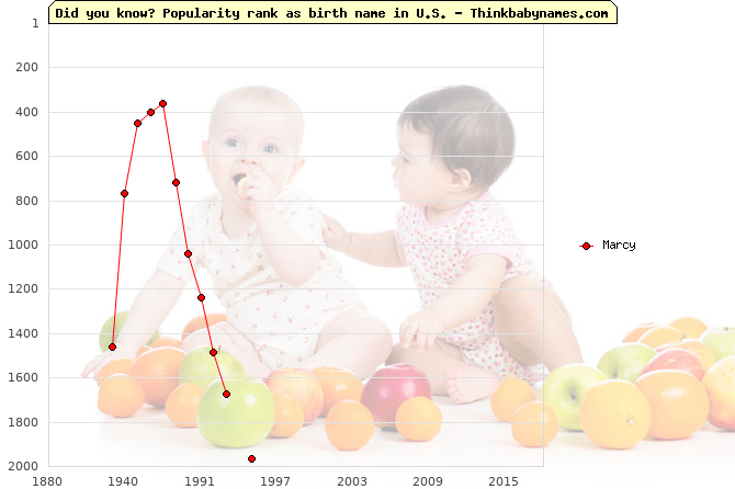 Top 2000 baby names ranking of Marcy name in U.S.