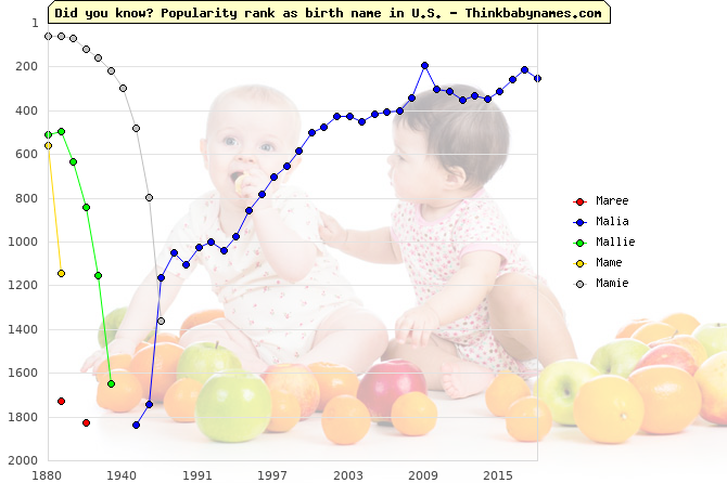 Top 2000 baby names ranking of Maree, Malia, Mallie, Mame, Mamie in U.S.