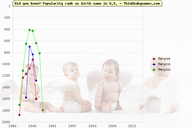 Top 2000 baby names ranking of Marylee, Marylin, Marylou in U.S.