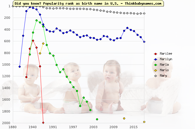 Top 1000 baby names ranking of Marilee, Marilyn, Marla, Marlo, Mary in U.S.