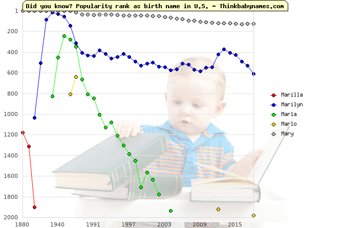 Top 2000 baby names ranking of Marilla, Marilyn, Marla, Marlo, Mary in U.S.