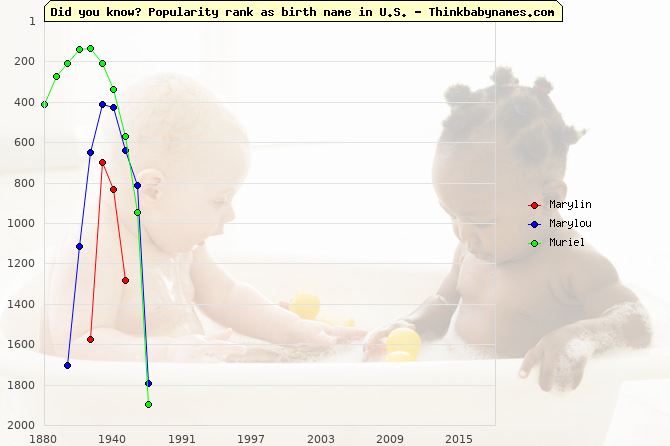 Top 1000 baby names ranking of Marylin, Marylou, Muriel in U.S.