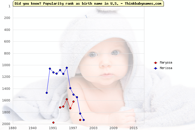 Top 2000 baby names ranking of Maryssa, Merissa in U.S.