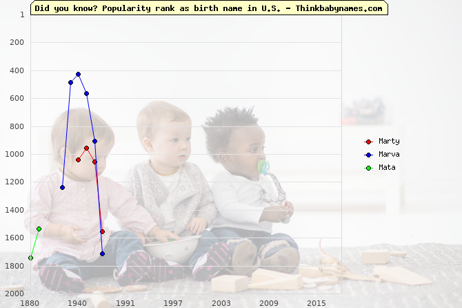 Top 2000 baby names ranking of Marty, Marva, Mata in U.S.