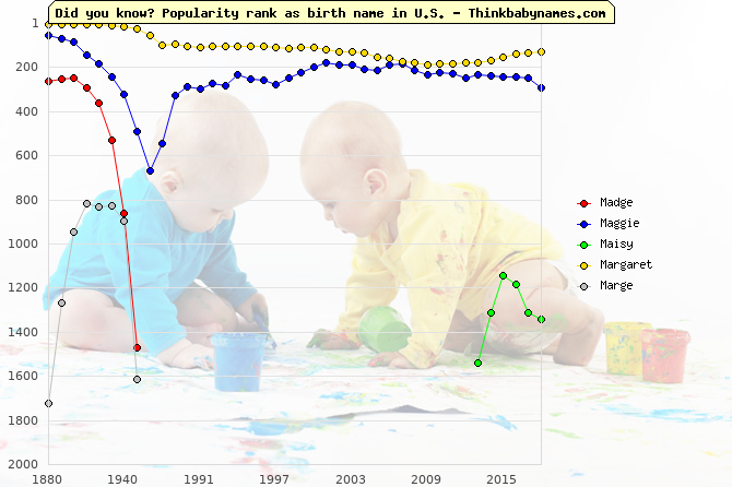 Top 2000 baby names ranking of Madge, Maggie, Maisy, Margaret, Marge in U.S.