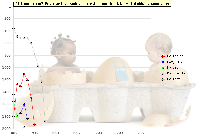 Top 2000 baby names ranking of Margarite, Margeret, Marget, Margherita, Margret in U.S.
