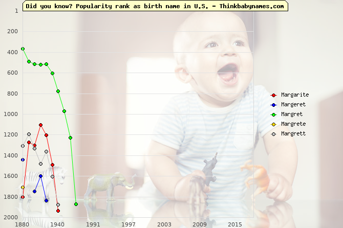 Top 2000 baby names ranking of Margarite, Margeret, Margret, Margrete, Margrett in U.S.