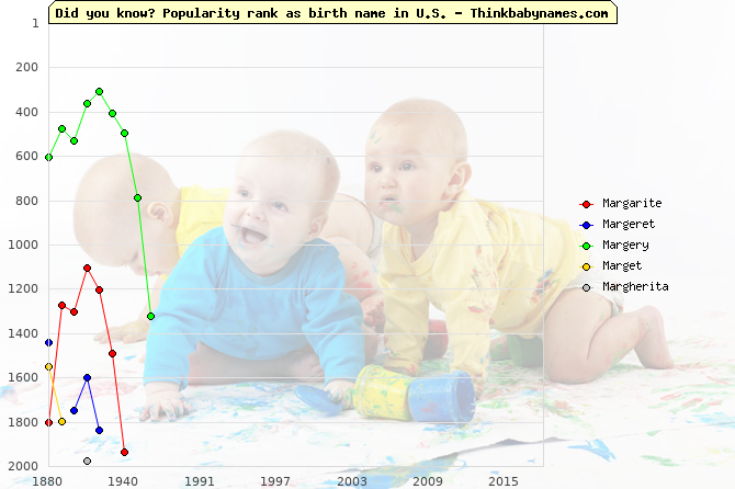 Top 2000 baby names ranking of Margarite, Margeret, Margery, Marget, Margherita in U.S.