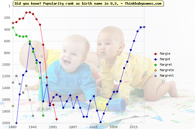 Top 2000 baby names ranking of Margie, Margot, Margret, Margrete, Margrett in U.S.