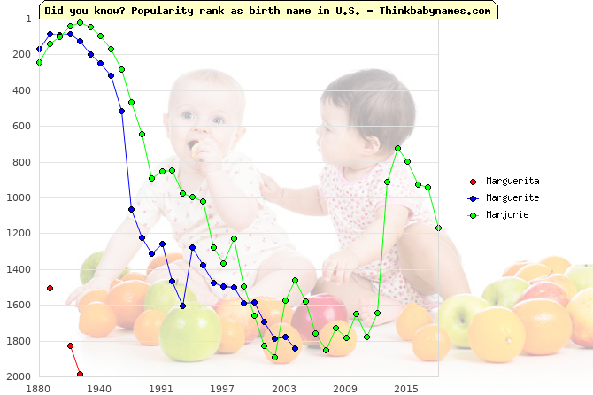 Top 2000 baby names ranking of Marguerita, Marguerite, Marjorie in U.S.