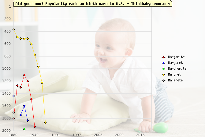 Top 2000 baby names ranking of Margarite, Margeret, Margherita, Margret, Margrete in U.S.