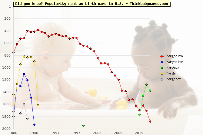 Top 2000 baby names ranking of Mar- names: Margarita, Margarite, Margaux, Marge, Margeret