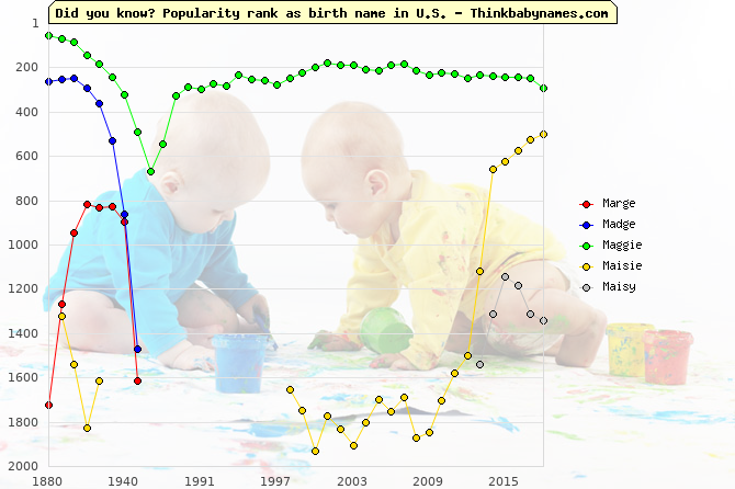 Top 2000 baby names ranking of Marge, Madge, Maggie, Maisie, Maisy in U.S.