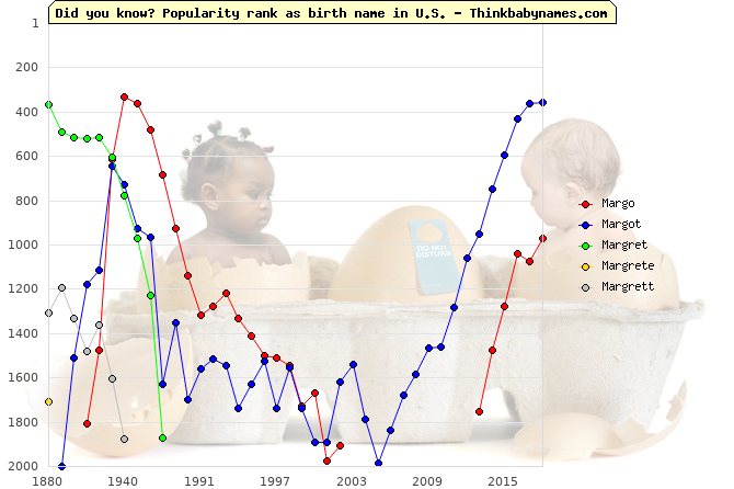 Top 2000 baby names ranking of Margo, Margot, Margret, Margrete, Margrett in U.S.