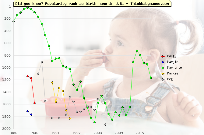 Top 2000 baby names ranking of Margy, Marjie, Marjorie, Markie, Meg in U.S.