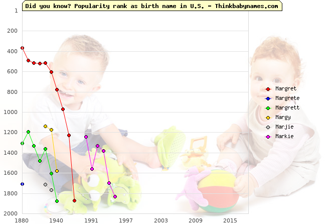 Top 2000 baby names ranking of Margret, Margrete, Margrett, Margy, Marjie, Markie in U.S.