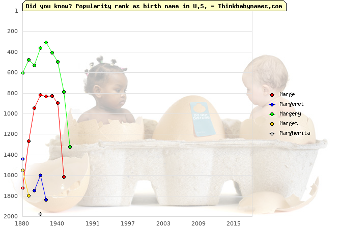 Top 2000 baby names ranking of Marge, Margeret, Margery, Marget, Margherita in U.S.