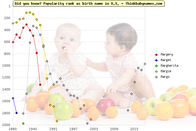 Top 2000 baby names ranking of Mar- names: Margery, Marget, Margherita, Margie, Margo