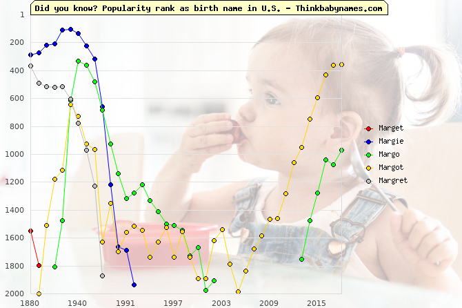 Top 2000 baby names ranking of Marget, Margie, Margo, Margot, Margret in U.S.