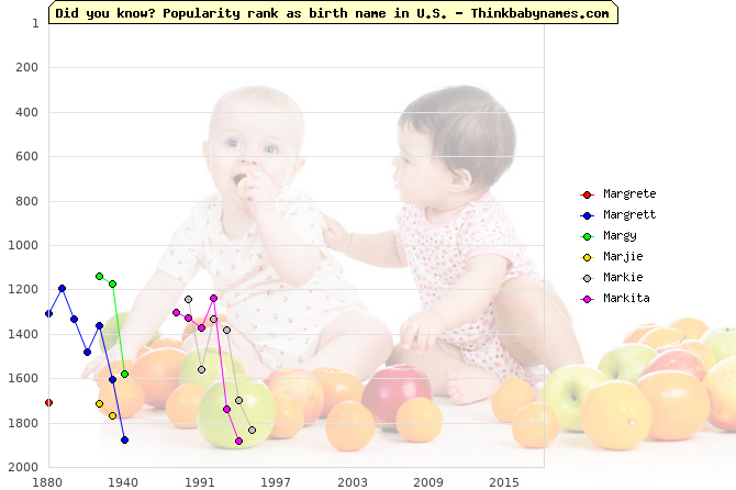 Top 2000 baby names ranking of Margrete, Margrett, Margy, Marjie, Markie, Markita in U.S.