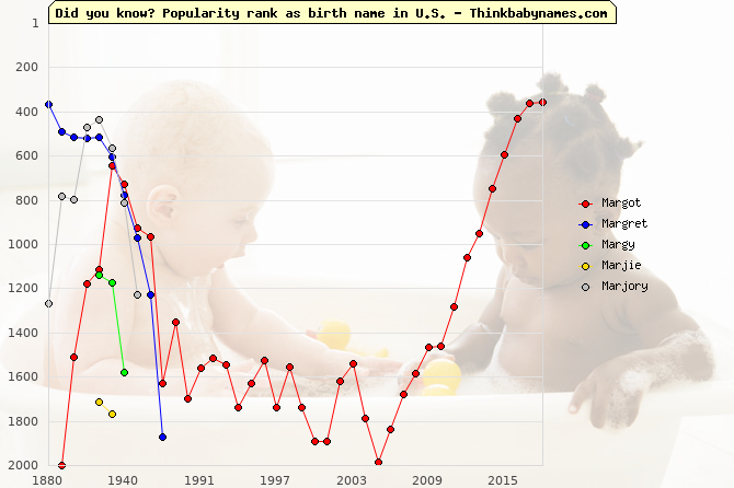 Top 2000 baby names ranking of Margot, Margret, Margy, Marjie, Marjory in U.S.