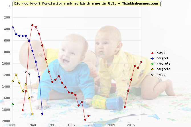 Top 2000 baby names ranking of Margo, Margret, Margrete, Margrett, Margy in U.S.