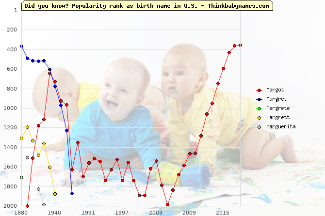Top 2000 baby names ranking of Mar- names: Margot, Margret, Margrete, Margrett, Marguerita