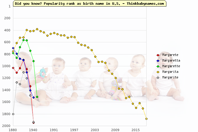 Top 2000 baby names ranking of Margarete, Margaretta, Margarette, Margarita, Margarite in U.S.