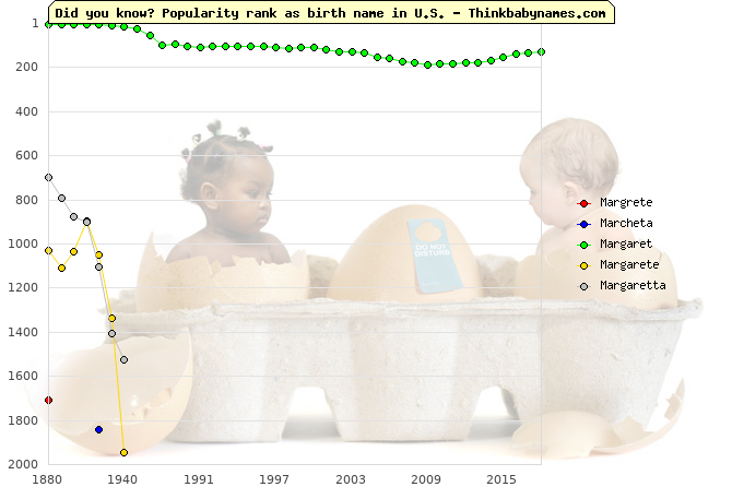 Top 2000 baby names ranking of Margrete, Marcheta, Margaret, Margarete, Margaretta in U.S.