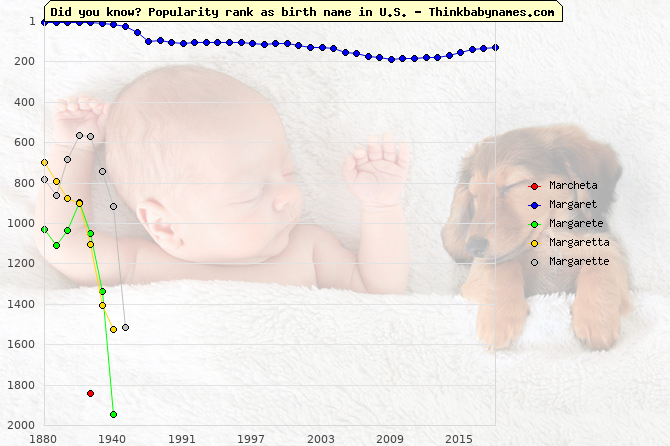Top 2000 baby names ranking of Marcheta, Margaret, Margarete, Margaretta, Margarette in U.S.