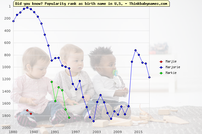 Top 2000 baby names ranking of Marjie, Marjorie, Markie in U.S.