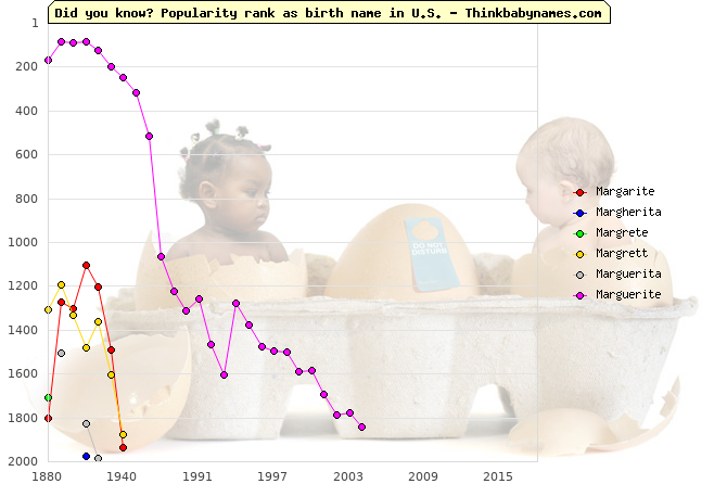 Top 2000 baby names ranking of Margarite, Margherita, Margrete, Margrett, Marguerita, Marguerite in U.S.